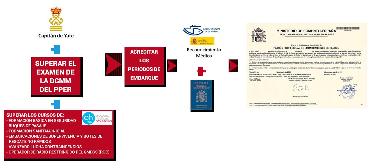 Certificado de Formación Básica en Seguridad